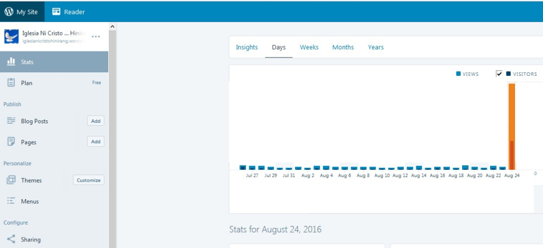 Iglesia ni Cristo Hinirang Blog Stats for August 24, 2016